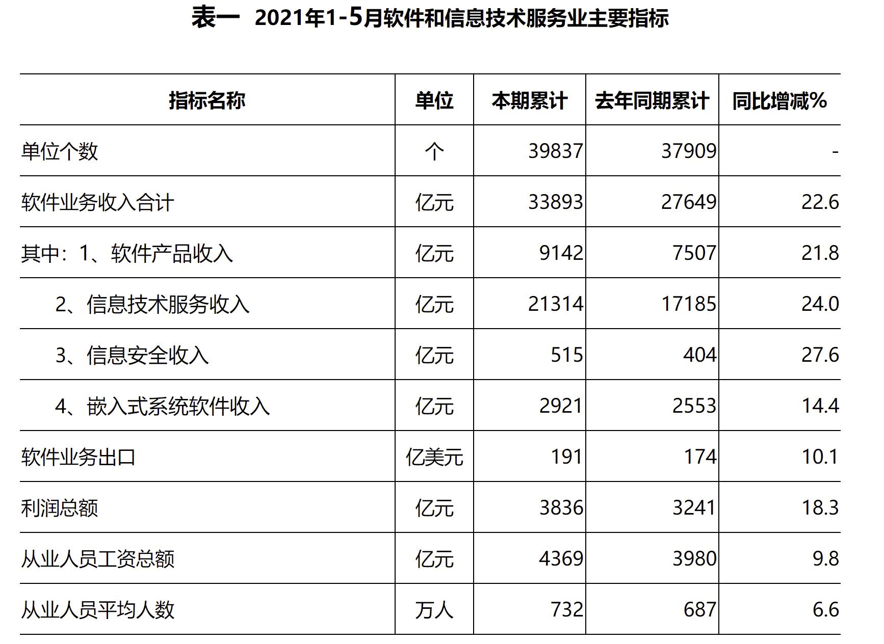 今年前五月我国软件业务收入33893亿元,同比增长22.6%